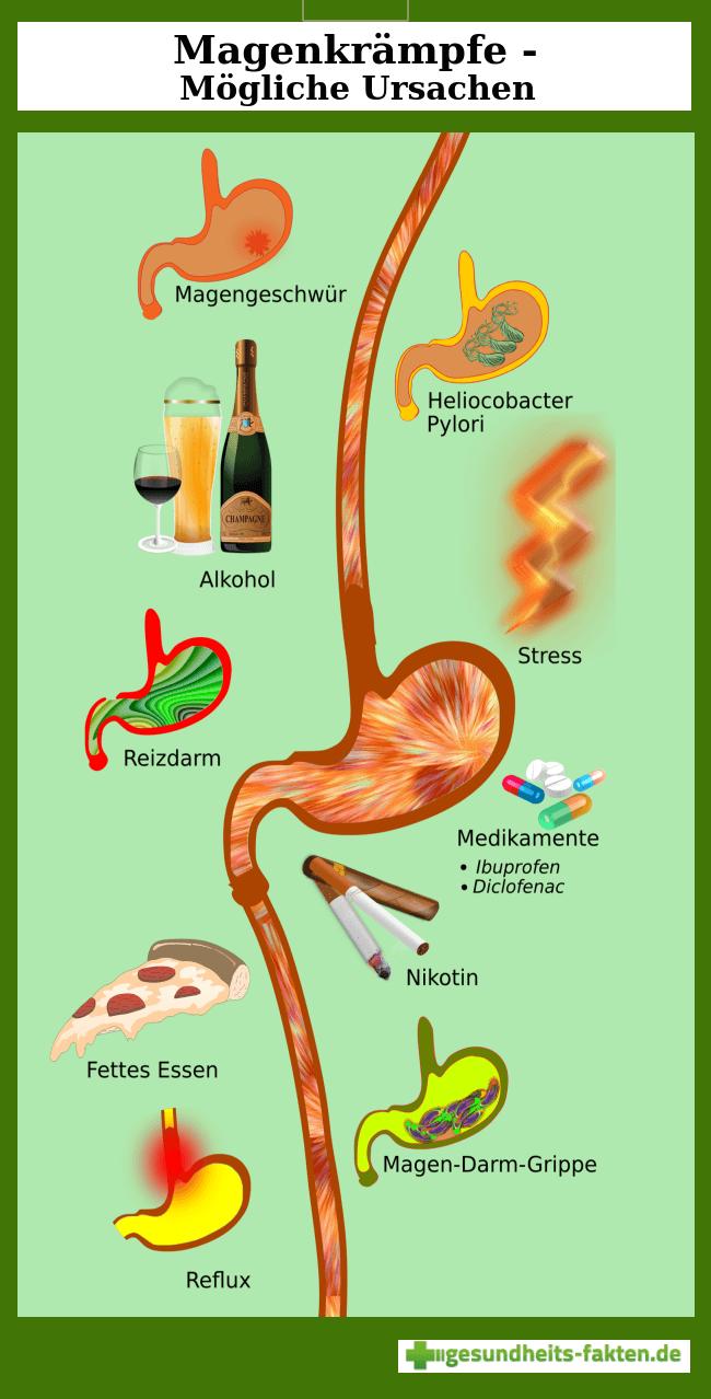 Magenkrämpfe - Ursachen und Gegenmittel